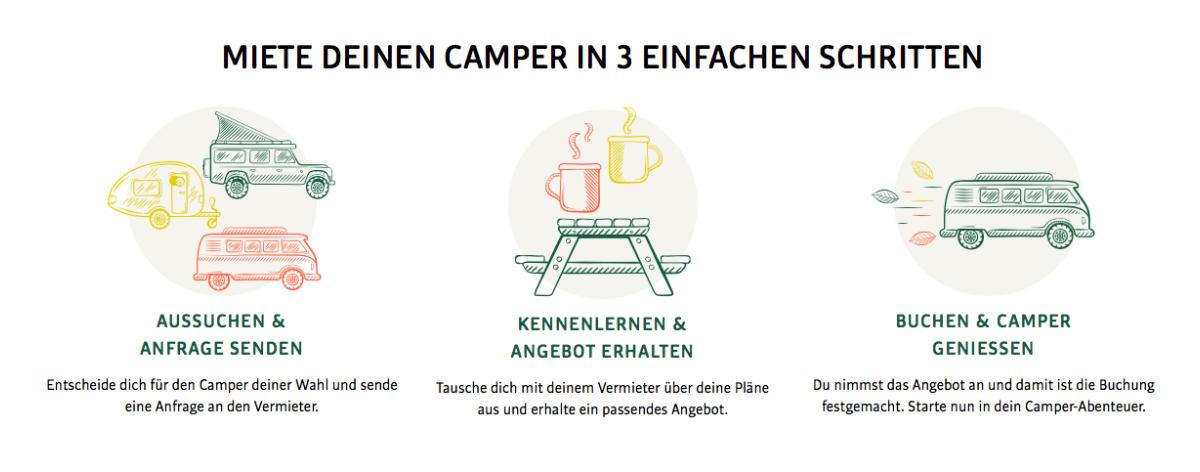 Camper mieten in 3 einfachen Schritten