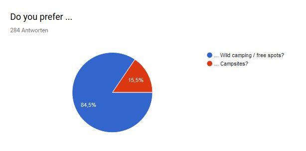 Vanlife Community Umfrage